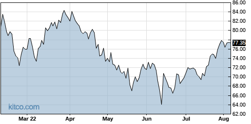 ORCL 6-Month Chart