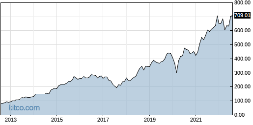 ORLY 10-Year Chart