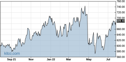 ORLY 1-Year Chart