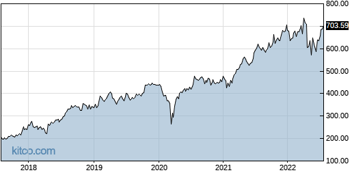 ORLY 5-Year Chart