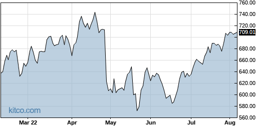 ORLY 6-Month Chart