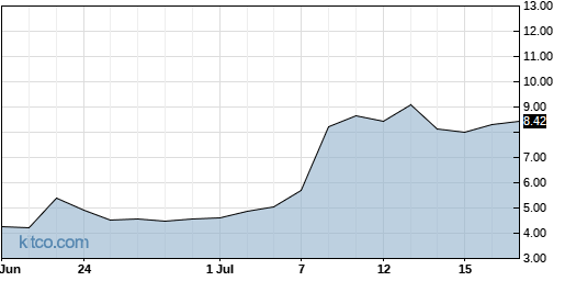 ORMP 1-Month Chart