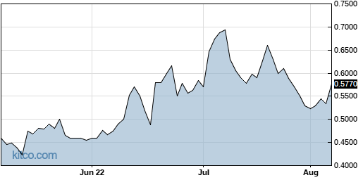 ORTX 3-Month Chart