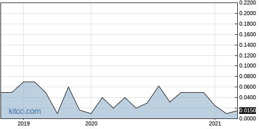 OSIN 5-Year Chart