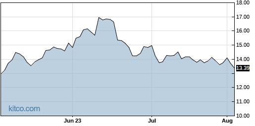 OSPN 3-Month Chart