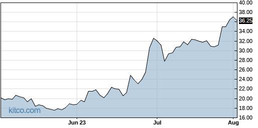 OSTK 3-Month Chart