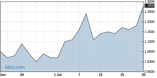 OTLK 1-Month Chart
