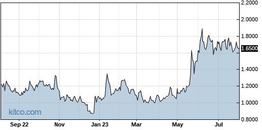 OTLK 1-Year Chart