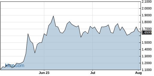 OTLK 3-Month Chart