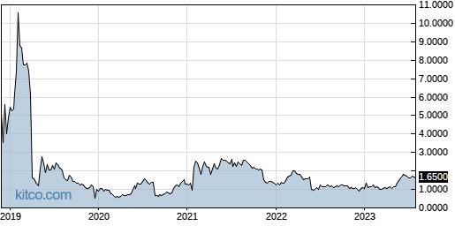 OTLK 5-Year Chart