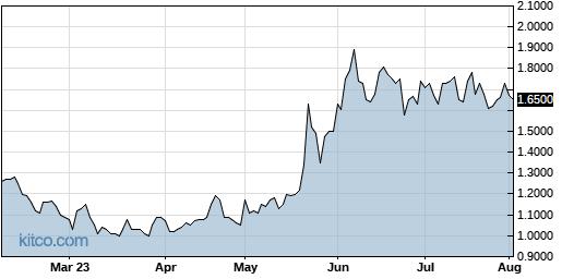 OTLK 6-Month Chart