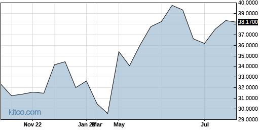 OTSKF 1-Year Chart