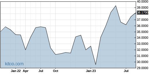 OTSKF 5-Year Chart