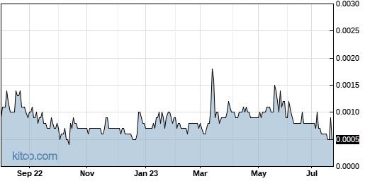 OTTV 1-Year Chart