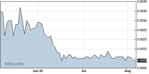 OTTV 3-Month Chart