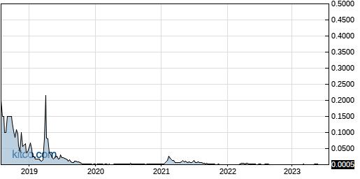 OTTV 5-Year Chart