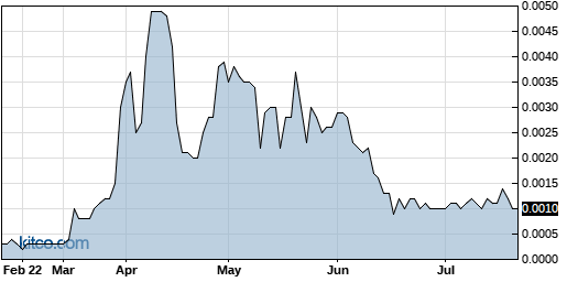 OTTV 6-Month Chart