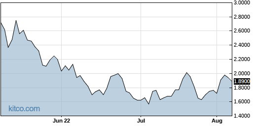 OUST 3-Month Chart