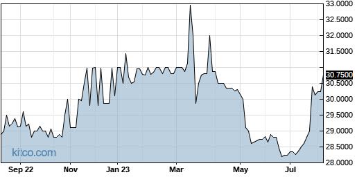 OXBC 1-Year Chart