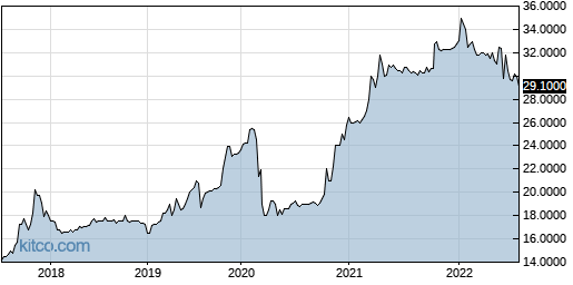 OXBC 5-Year Chart