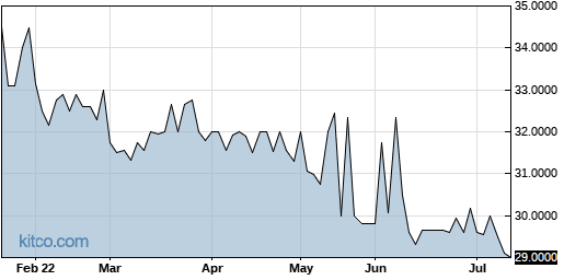 OXBC 6-Month Chart