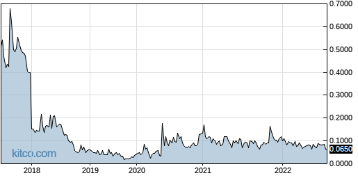 OXFCF 5-Year Chart