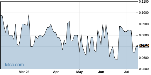 OXFCF 6-Month Chart