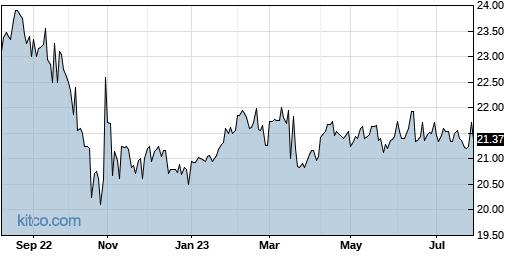 OXLCO 1-Year Chart