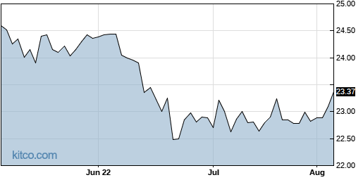 OXLCO 3-Month Chart