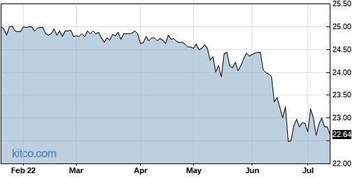 OXLCO 6-Month Chart