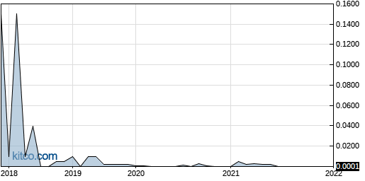 PACC 5-Year Chart