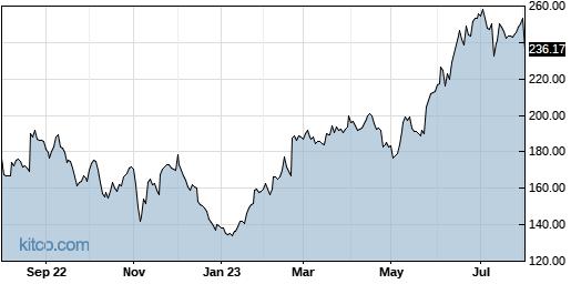 PANW 1-Year Chart