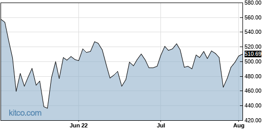 PANW 3-Month Chart