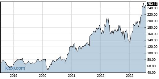PANW 5-Year Chart