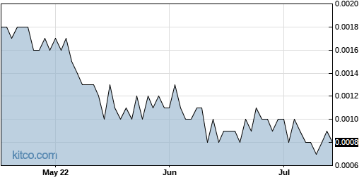 PAOG 3-Month Chart