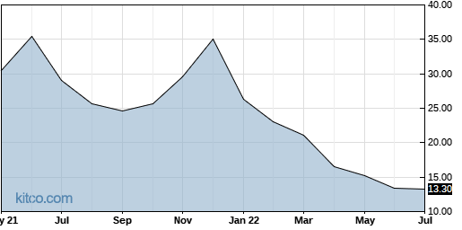 PAY 10-Year Chart