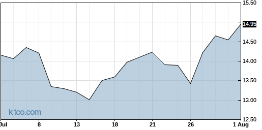 PAY 1-Month Chart