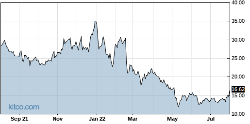 PAY 1-Year Chart
