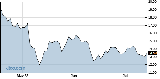PAY 3-Month Chart