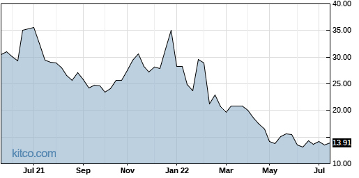 PAY 5-Year Chart