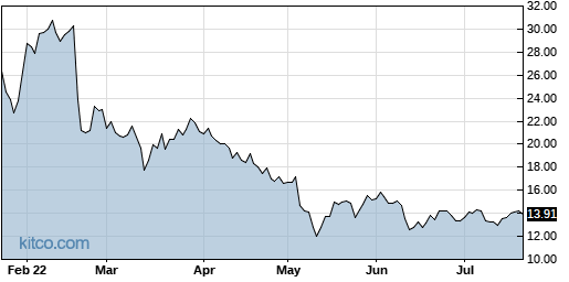 PAY 6-Month Chart