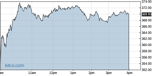 PAYC 1-Day Chart