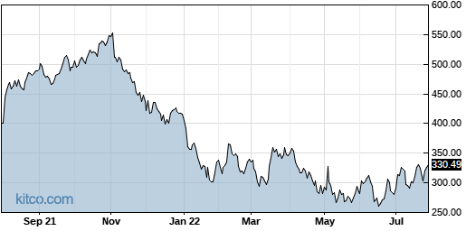 PAYC 1-Year Chart