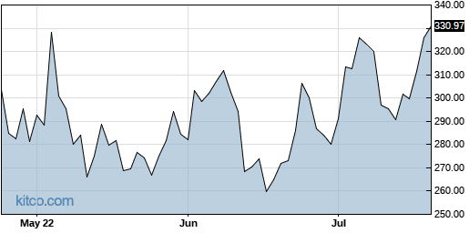 PAYC 3-Month Chart