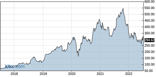 PAYC 5-Year Chart
