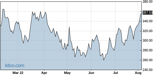 PAYC 6-Month Chart