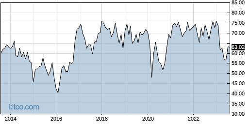 PB 10-Year Chart