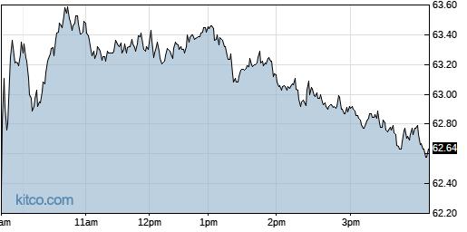 PB 1-Day Chart