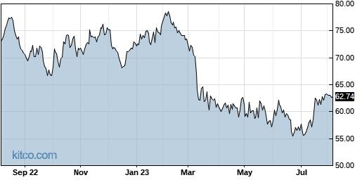 PB 1-Year Chart