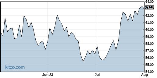 PB 3-Month Chart